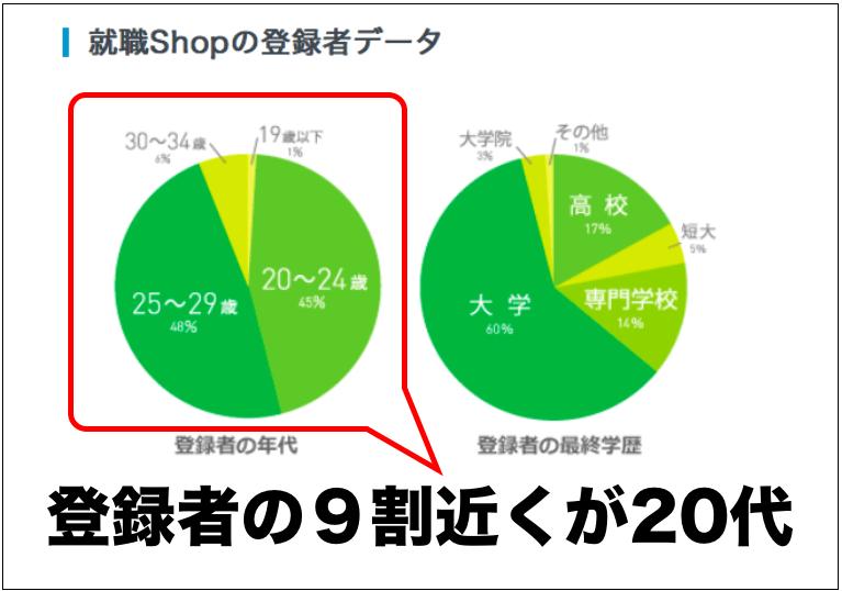 就職Shop登録者の9割が20代